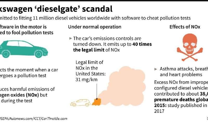 Volkswagen 'dieselgate' scandal