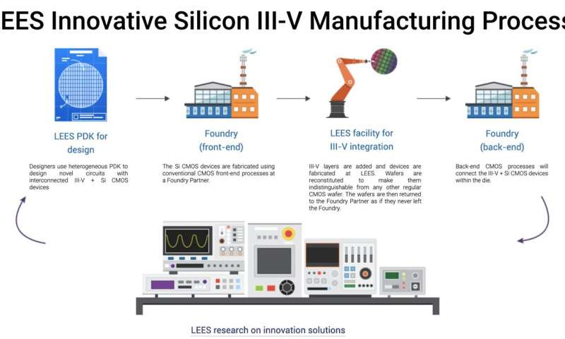 The Future of Chips: SMART Announces Successful Way to Commercially Manufacture Novel Integrated Silicon III-V Chips